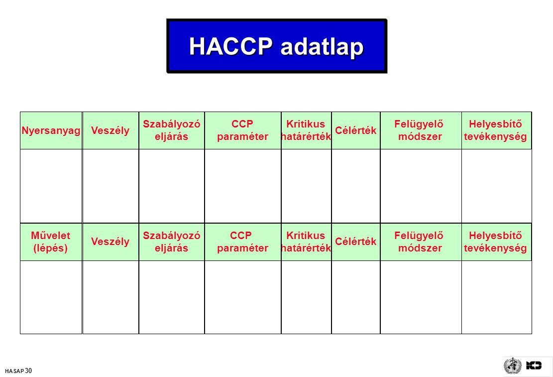 HASAP 30 HACCP adatlap NyersanyagVeszély Szabályozó eljárás CCP paraméter Kritikus határérték Célérték Felügyelő módszer Helyesbítő tevékenység Művele