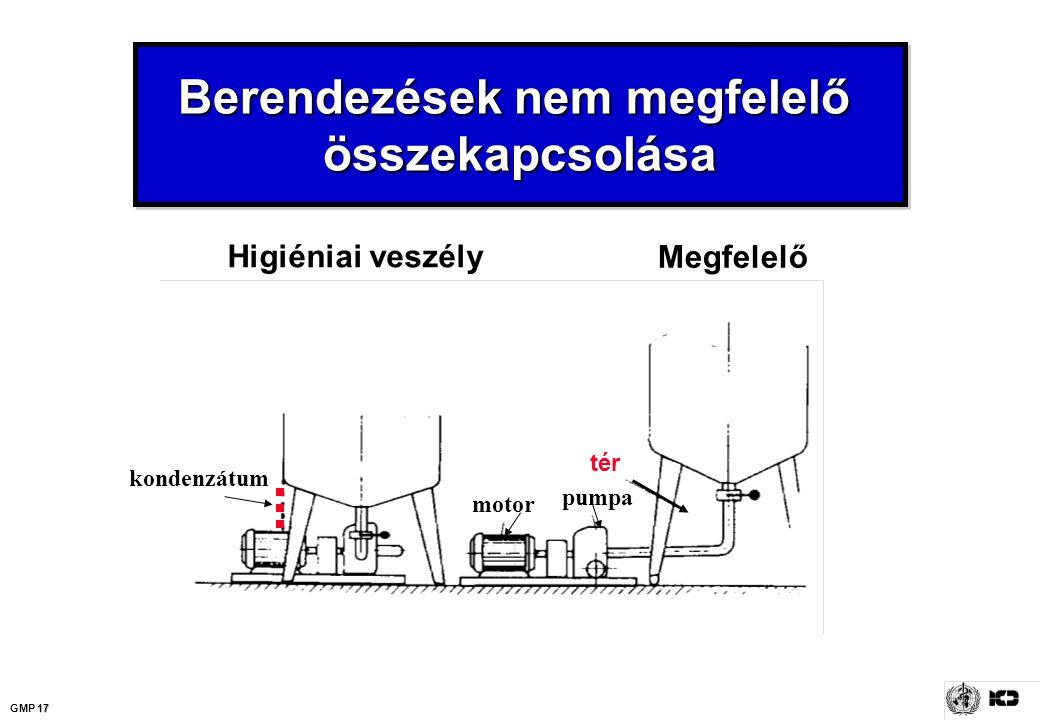 17 GMP 17 Berendezések nem megfelelő összekapcsolása tér pumpa motor kondenzátum Megfelelő Higiéniai veszély