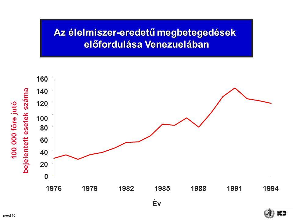 need 10 Az élelmiszer-eredetű megbetegedések előfordulása Venezuelában 0 20 40 60 80 100 120 140 160 1976197919821985198819911994 Év bejelentett esetek száma 100 000 főre jutó