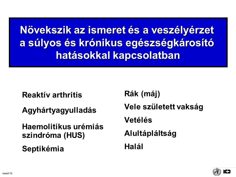 need 14 Növekszik az ismeret és a veszélyérzet a súlyos és krónikus egészségkárosító hatásokkal kapcsolatban Reaktív arthritis Agyhártyagyulladás Haemolitikus urémiás szindróma (HUS) Septikémia Rák (máj) Vele született vakság Vetélés Alultápláltság Halál