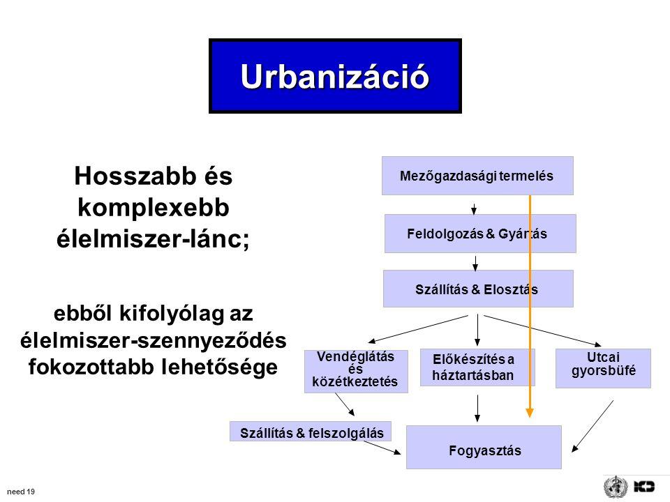 need 19 Urbanizáció Hosszabb és komplexebb élelmiszer-lánc; ebből kifolyólag az élelmiszer-szennyeződés fokozottabb lehetősége Mezőgazdasági termelés Feldolgozás & Gyártás Szállítás & Elosztás Előkészítés a háztartásban Vendéglátás és közétkeztetés Utcai gyorsbüfé Fogyasztás Szállítás & felszolgálás