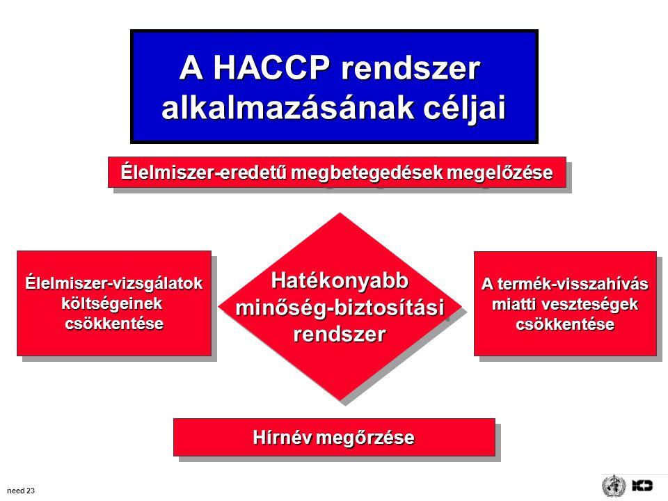 need 23 A HACCP rendszer alkalmazásának céljai Hatékonyabbminőség-biztosításirendszerHatékonyabbminőség-biztosításirendszer Élelmiszer-eredetű megbetegedések megelőzése Hírnév megőrzése Élelmiszer-vizsgálatokköltségeinekcsökkentéseÉlelmiszer-vizsgálatokköltségeinekcsökkentése A termék-visszahívás miatti veszteségek csökkentése A termék-visszahívás miatti veszteségek csökkentése