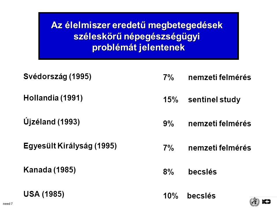need 7 Az élelmiszer eredetű megbetegedések széleskörű népegészségügyi problémát jelentenek Svédország (1995) Hollandia (1991) Újzéland (1993) Egyesült Királyság (1995) Kanada (1985) USA (1985) 7% nemzeti felmérés 15% sentinel study 9% nemzeti felmérés 7% nemzeti felmérés 8% becslés 10% becslés