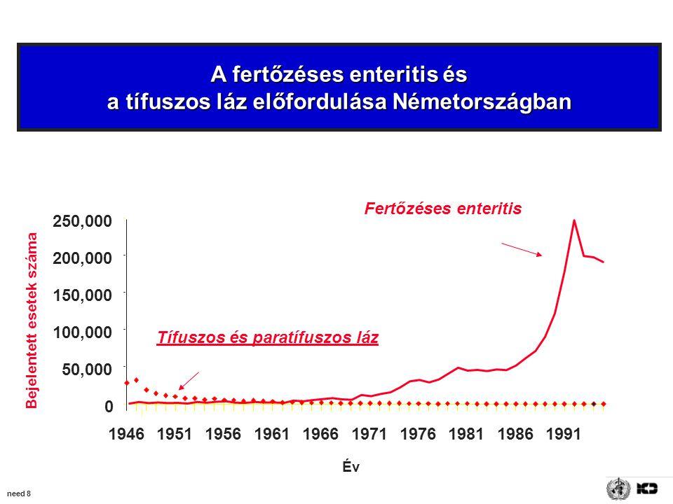 need 8 A fertőzéses enteritis és a tífuszos láz előfordulása Németországban Fertőzéses enteritis Tífuszos és paratífuszos láz 0 50,000 100,000 150,000