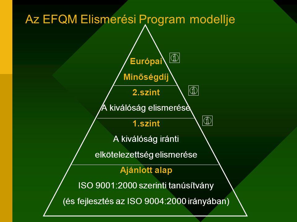 Az EFQM Elismerési Program modellje Európai Minőségdíj 2.szint A kiválóság elismerése 1.szint A kiválóság iránti elkötelezettség elismerése Ajánlott alap ISO 9001:2000 szerinti tanúsítvány (és fejlesztés az ISO 9004:2000 irányában)