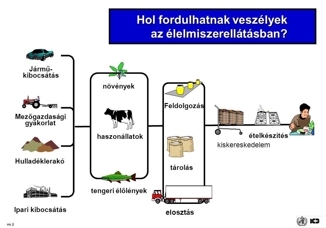 rm 2 Ipari kibocsátás Hulladéklerakó Jármű- kibocsátás Mezőgazdasági gyakorlat Hol fordulhatnak veszélyek az élelmiszerellátásban.