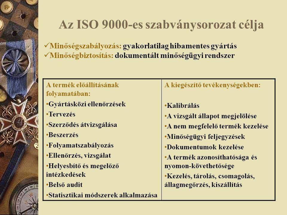 Az ISO 9000-es szabványsorozat célja Minőségszabályozás: gyakorlatilag hibamentes gyártás Minőségbiztosítás: dokumentált minőségügyi rendszer A termék