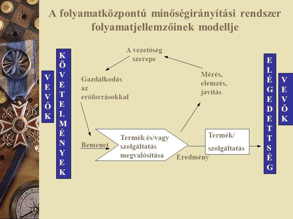A folyamatközpontú minőségirányítási rendszer folyamatjellemzőinek modellje VEVŐKVEVŐK KÖVETELMÉNYEKKÖVETELMÉNYEK ELÉGEDETTSÉGELÉGEDETTSÉG VEVŐKVEVŐK