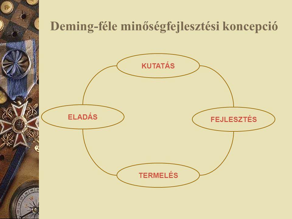 Deming-féle minőségfejlesztési koncepció FEJLESZTÉS KUTATÁS ELADÁS TERMELÉS