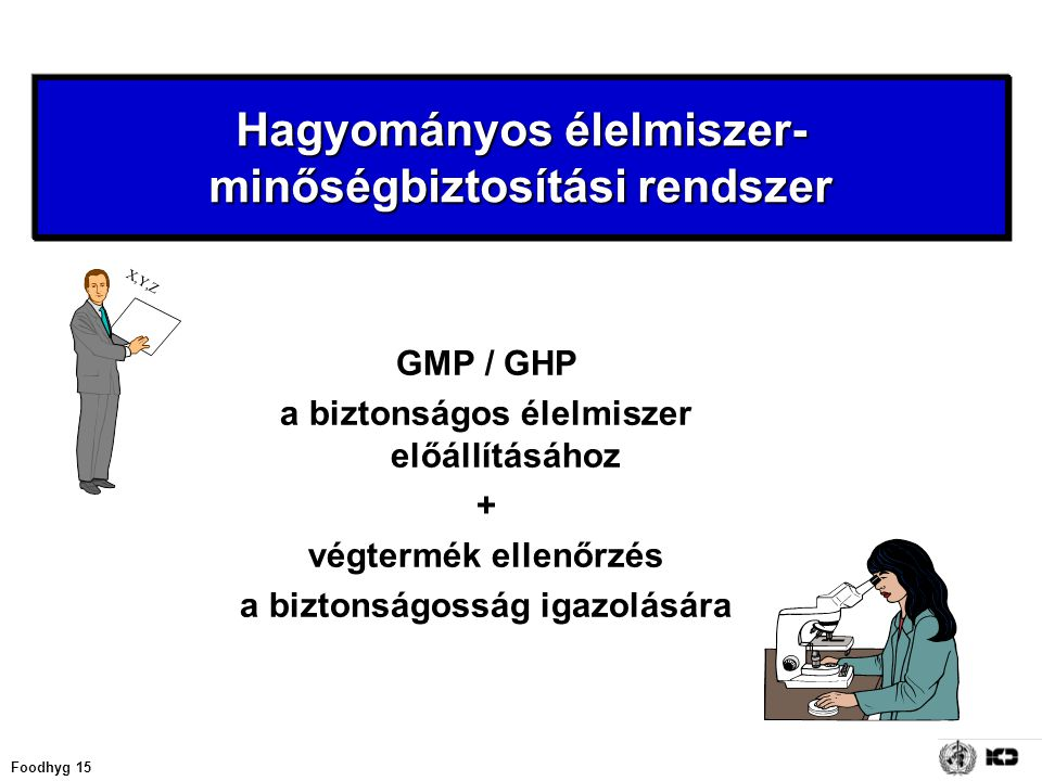 Foodhyg 15 GMP / GHP a biztonságos élelmiszer előállításához + végtermék ellenőrzés a biztonságosság igazolására X,Y,Z Hagyományos élelmiszer- minőség