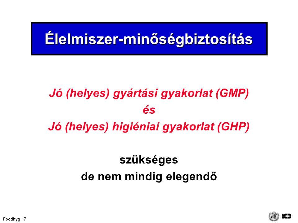 Foodhyg 17 Élelmiszer-minőségbiztosítás Jó (helyes) gyártási gyakorlat (GMP) és Jó (helyes) higiéniai gyakorlat (GHP) szükséges de nem mindig elegendő
