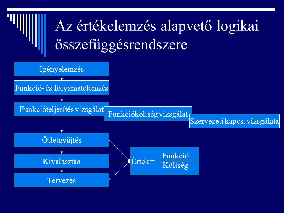 Az értékelemzés alapvető logikai összefüggésrendszere Igényelemzés Funkció- és folyamatelemzés Funkcióteljesítés vizsgálat Ötletgyűjtés Kiválasztás Tervezés Funkcióköltség vizsgálat Szervezeti kapcs.