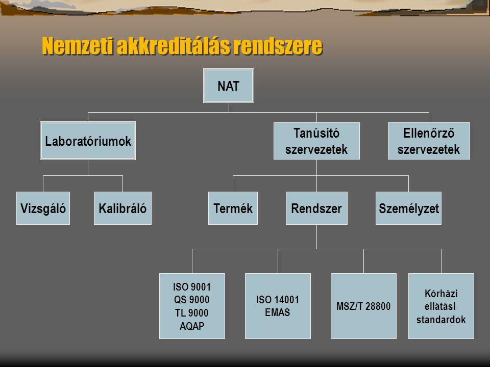 Nemzeti akkreditálás rendszere NAT Tanúsító szervezetek Ellenőrző szervezetek Laboratóriumok SzemélyzetRendszerTermékKalibrálóVizsgáló ISO 9001 QS 900