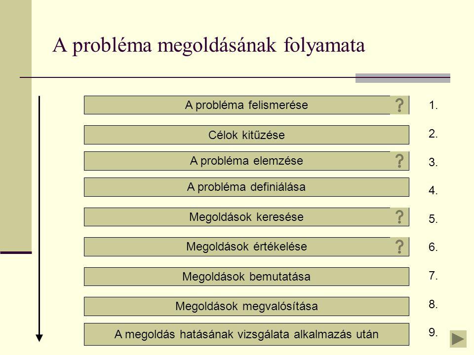 A probléma megoldásának folyamata A probléma felismerése Célok kitűzése A probléma elemzése A probléma definiálása Megoldások keresése Megoldások értékelése Megoldások bemutatása Megoldások megvalósítása A megoldás hatásának vizsgálata alkalmazás után 1.