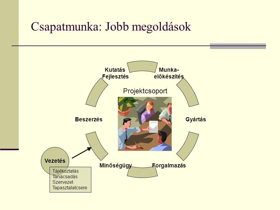Csapatmunka: Jobb megoldások Munka- előkészítés Gyártás ForgalmazásMinőségügy Beszerzés Kutatás Fejlesztés Vezetés Tájékoztatás Tanácsadás Szervezet Tapasztalatcsere Projektcsoport