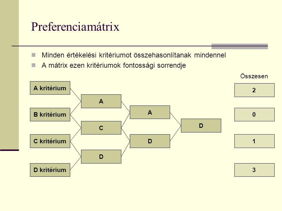 Preferenciamátrix Minden értékelési kritériumot összehasonlítanak mindennel A mátrix ezen kritériumok fontossági sorrendje A kritérium B kritérium C kritérium D kritérium A D C 1D D 2 A 0 3 Összesen