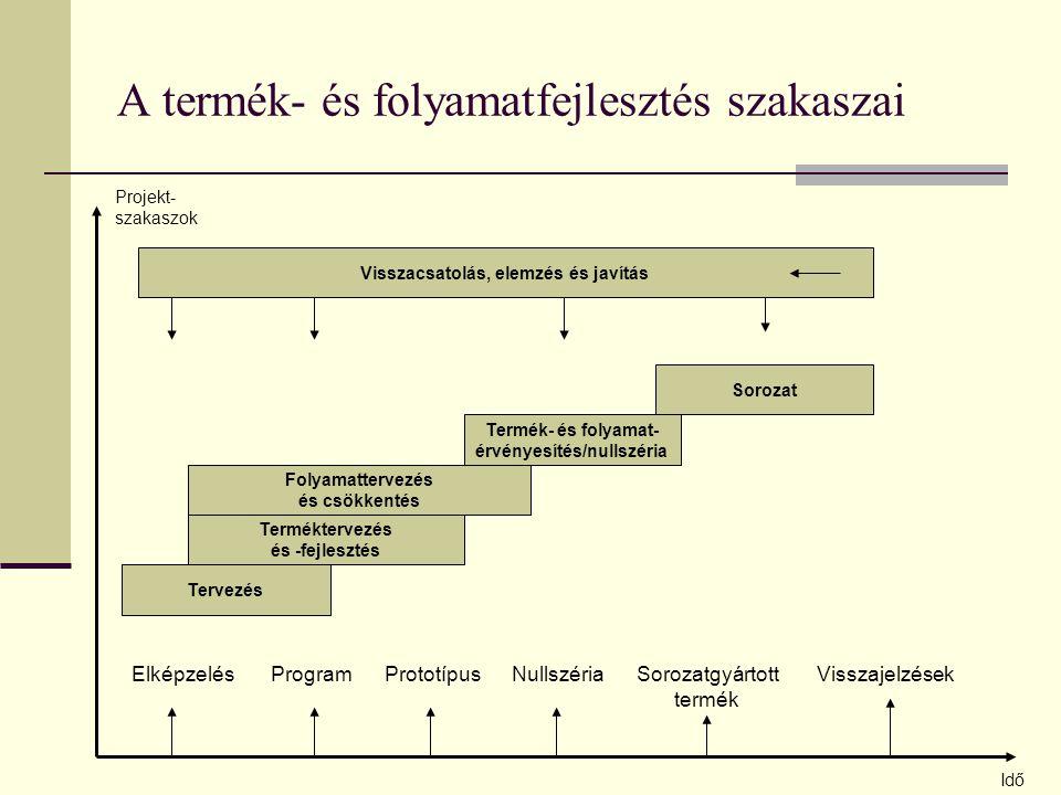 A termék- és folyamatfejlesztés szakaszai Idő Projekt- szakaszok Elképzelés Program Prototípus Nullszéria Sorozatgyártott Visszajelzések termék Tervezés Terméktervezés és -fejlesztés Folyamattervezés és csökkentés Termék- és folyamat- érvényesítés/nullszéria Sorozat Visszacsatolás, elemzés és javítás