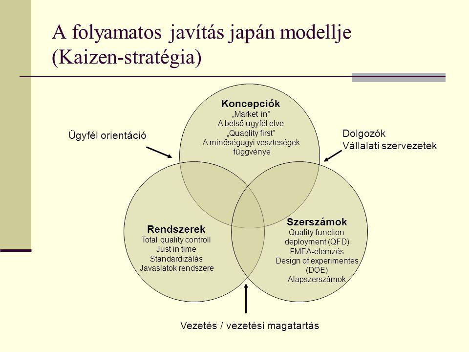 """A folyamatos javítás japán modellje (Kaizen-stratégia) Koncepciók """"Market in A belső ügyfél elve """"Quaqlity first A minőségügyi veszteségek függvénye Rendszerek Total quality controll Just in time Standardizálás Javaslatok rendszere Szerszámok Quality function deployment (QFD) FMEA-elemzés Design of experimentes (DOE) Alapszerszámok Ügyfél orientáció Vezetés / vezetési magatartás Dolgozók Vállalati szervezetek"""