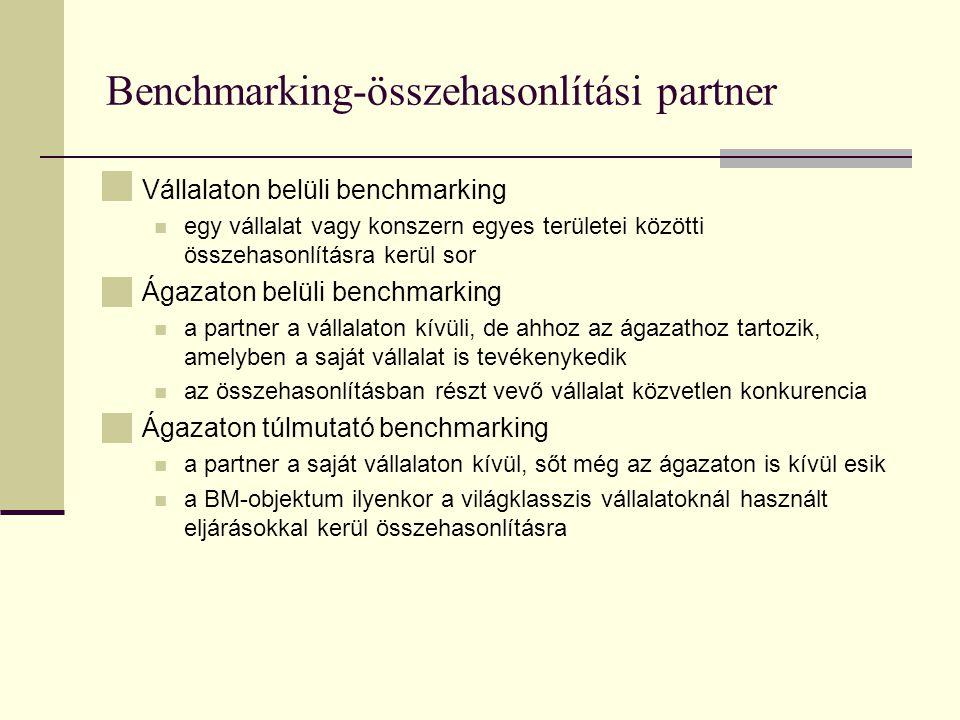 Benchmarking-összehasonlítási partner Vállalaton belüli benchmarking egy vállalat vagy konszern egyes területei közötti összehasonlításra kerül sor Ágazaton belüli benchmarking a partner a vállalaton kívüli, de ahhoz az ágazathoz tartozik, amelyben a saját vállalat is tevékenykedik az összehasonlításban részt vevő vállalat közvetlen konkurencia Ágazaton túlmutató benchmarking a partner a saját vállalaton kívül, sőt még az ágazaton is kívül esik a BM-objektum ilyenkor a világklasszis vállalatoknál használt eljárásokkal kerül összehasonlításra