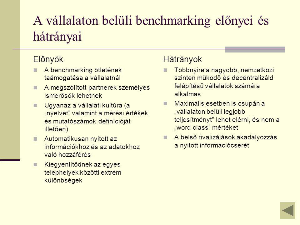 """A vállalaton belüli benchmarking előnyei és hátrányai Előnyök A benchmarking ötletének taámogatása a vállalatnál A megszólított partnerek személyes ismerősök lehetnek Ugyanaz a vállalati kultúra (a """"nyelvet valamint a mérési értékek és mutatószámok definícióját illetően) Automatikusan nyitott az információkhoz és az adatokhoz való hozzáférés Kiegyenlítődnek az egyes telephelyek közötti extrém különbségek Hátrányok Többnyire a nagyobb, nemzetközi szinten működő és decentralizáld felépítésű vállalatok számára alkalmas Maximális esetben is csupán a """"vállalaton belüli legjobb teljesítményt lehet elérni, és nem a """"word class mértéket A belső rivalizálások akadályozzás a nyitott információcserét"""