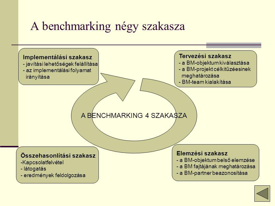 A benchmarking négy szakasza A BENCHMARKING 4 SZAKASZA Implementálási szakasz - javítási lehetőségek felállítása - az implementálási folyamat irányítása Tervezési szakasz - a BM-objektum kiválasztása - a BM-projekt célkitűzéesinek meghatározása - BM-team kialakítása Összehasonlítási szakasz -Kapcsolatfelvétel - látogatás - eredmények feldolgozása Elemzési szakasz - a BM-objektum belső elemzése - a BM fajtájának meghatározása - a BM-partner beazonosítása