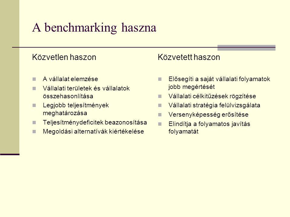 A benchmarking haszna Közvetlen haszon A vállalat elemzése Vállalati területek és vállalatok összehasonlítása Legjobb teljesítmények meghatározása Teljesítménydeficitek beazonosítása Megoldási alternatívák kiértékelése Közvetett haszon Elősegíti a saját vállalati folyamatok jobb megértését Vállalati célkitűzések rögzítése Vállalati stratégia felülvizsgálata Versenyképesség erősítése Elindítja a folyamatos javítás folyamatát