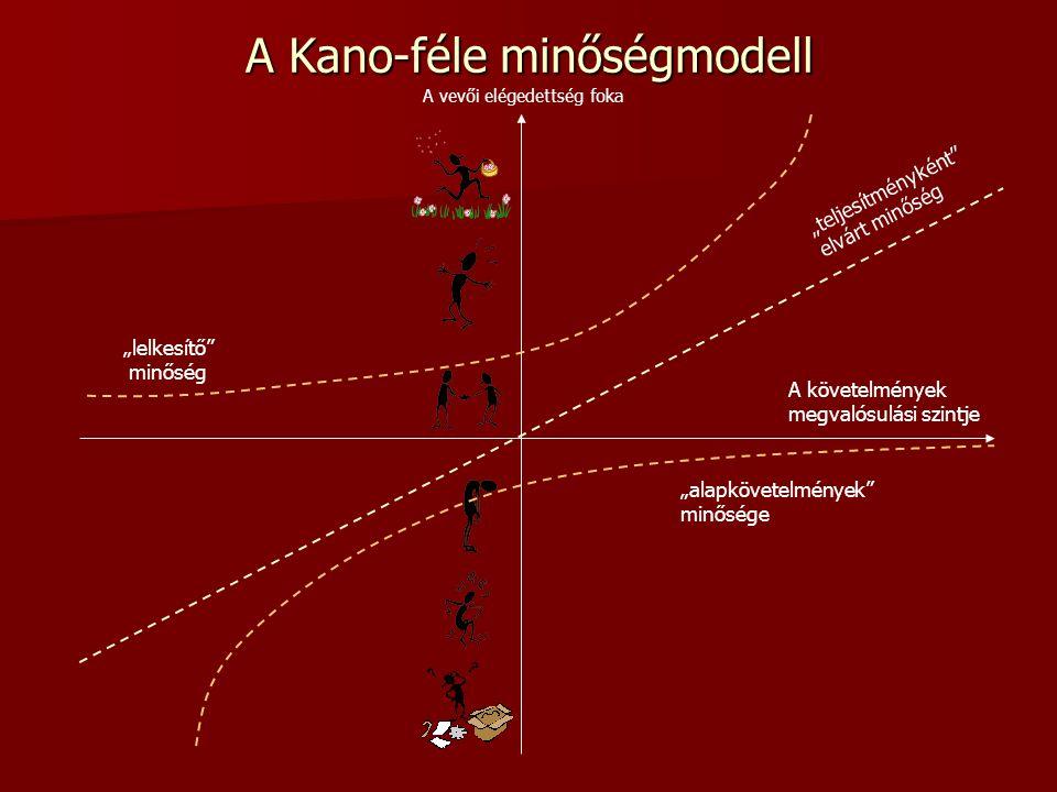 """A Kano-féle minőségmodell """"lelkesítő minőség A vevői elégedettség foka A követelmények megvalósulási szintje """"alapkövetelmények minősége """"teljesítményként elvárt minőség"""