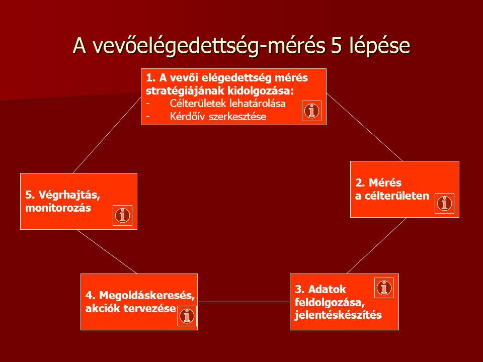A vevőelégedettség-mérés 5 lépése 1.