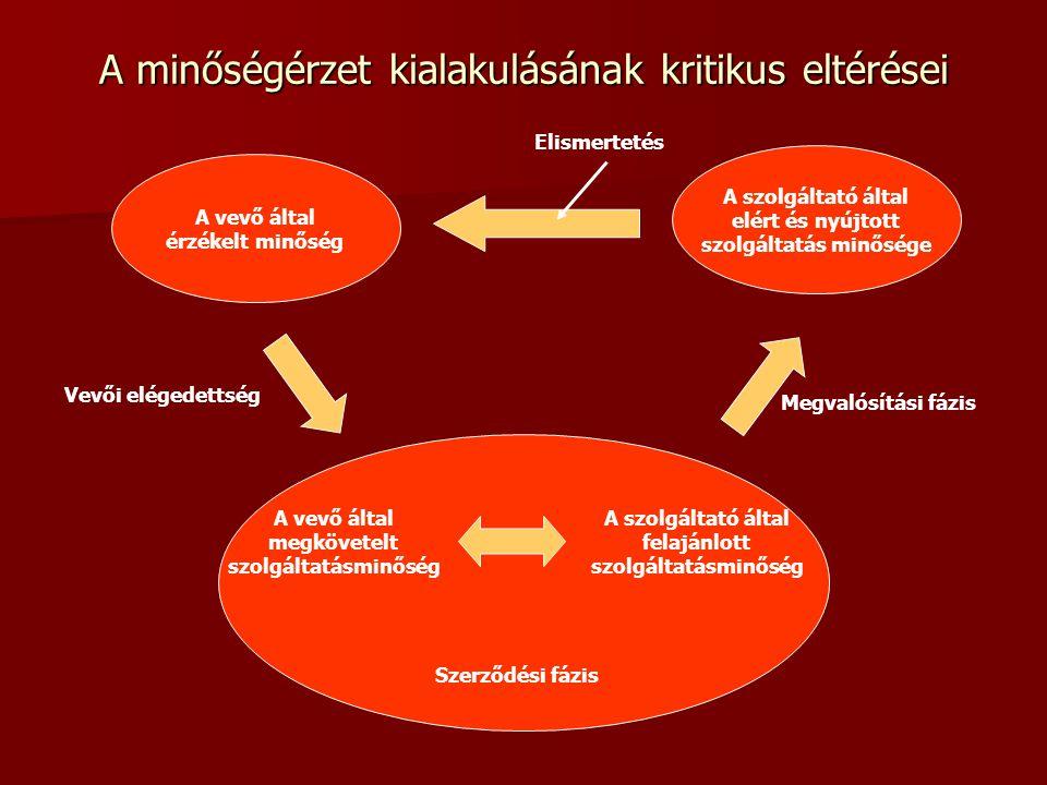 A minőségérzet kialakulásának kritikus eltérései A vevő által érzékelt minőség A szolgáltató által elért és nyújtott szolgáltatás minősége A vevő által megkövetelt szolgáltatásminőség A szolgáltató által felajánlott szolgáltatásminőség Szerződési fázis Elismertetés Vevői elégedettség Megvalósítási fázis