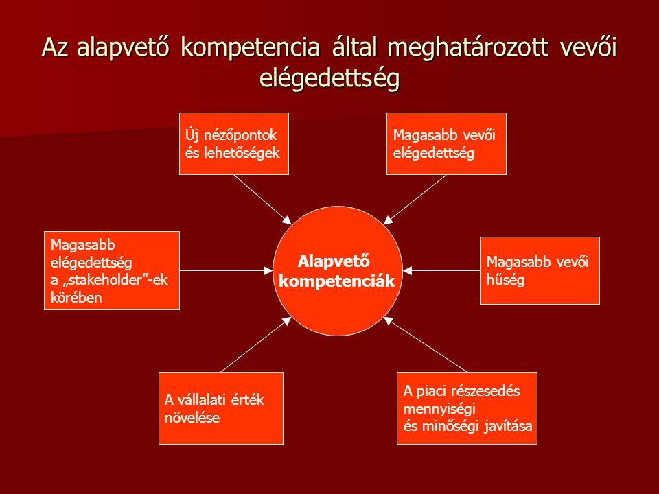 """Az alapvető kompetencia által meghatározott vevői elégedettség Alapvető kompetenciák Új nézőpontok és lehetőségek Magasabb elégedettség a """"stakeholder -ek körében Magasabb vevői elégedettség Magasabb vevői hűség A vállalati érték növelése A piaci részesedés mennyiségi és minőségi javítása"""