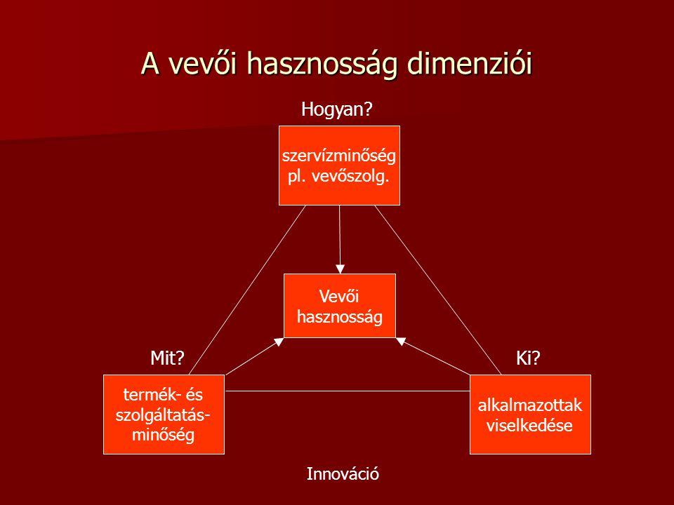 A vevői hasznosság dimenziói szervízminőség pl.vevőszolg.