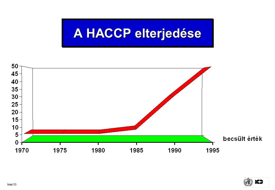 hist 13 A HACCP elterjedése
