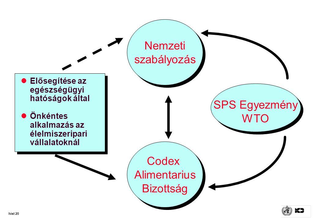 hist 20 SPS Egyezmény WTO Codex Alimentarius Bizottság Codex Alimentarius Bizottság Nemzeti szabályozás Nemzeti szabályozás Elősegítése az egészségügy