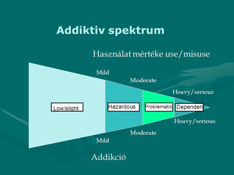 Addiktiv spektrum Mild Moderate Heavy/serious Mild Moderate Heavy/serious Addikció Használat mértéke use/misuse Low/slight Hazardous Problematic Depen