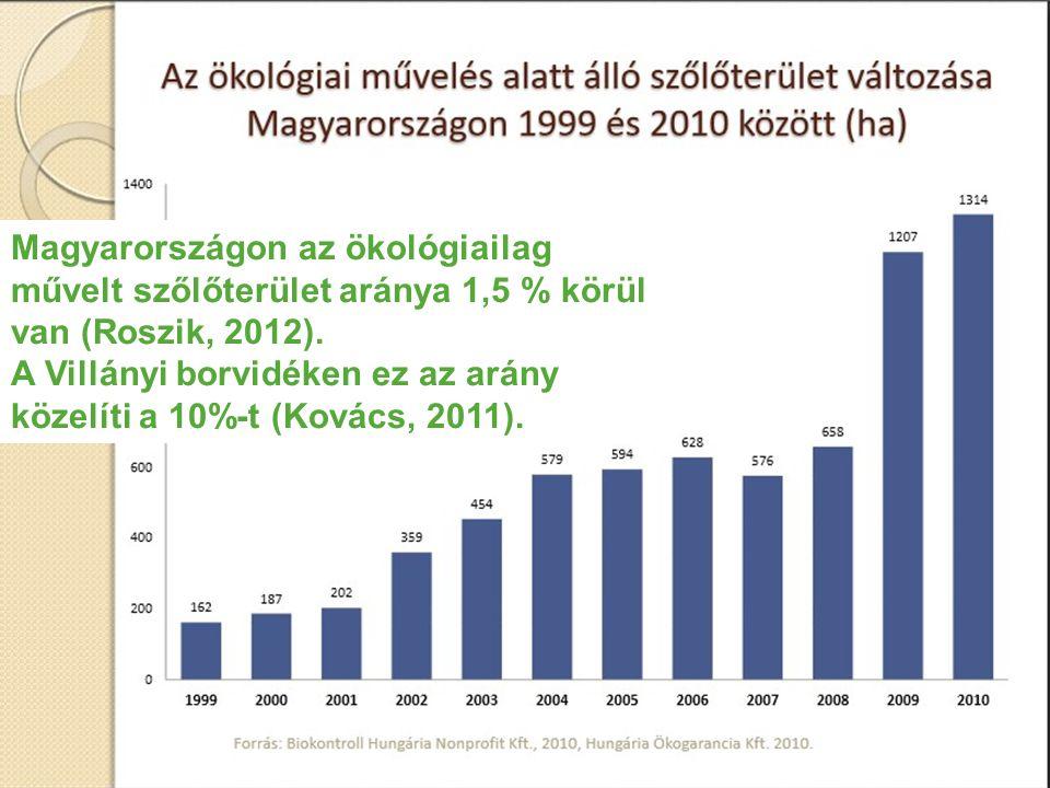 Magyarországon az ökológiailag művelt szőlőterület aránya 1,5 % körül van (Roszik, 2012). A Villányi borvidéken ez az arány közelíti a 10%-t (Kovács,