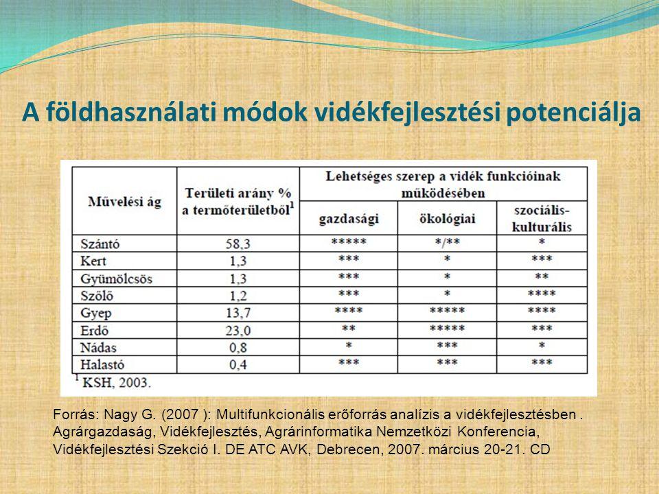 A földhasználati módok vidékfejlesztési potenciálja Forrás: Nagy G. (2007 ): Multifunkcionális erőforrás analízis a vidékfejlesztésben. Agrárgazdaság,