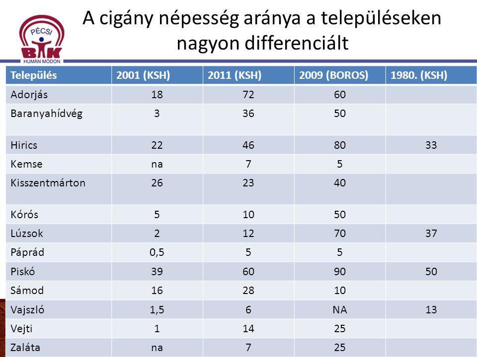 A cigány népesség aránya a településeken nagyon differenciált Sámod-10%, Adorjás- 60%, Kisszentmárton - 40%, Baranyahídvég-50%, Vejti – 25%, Kóros – 5