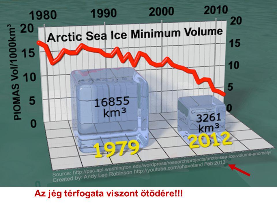 Az jég térfogata viszont ötödére!!!