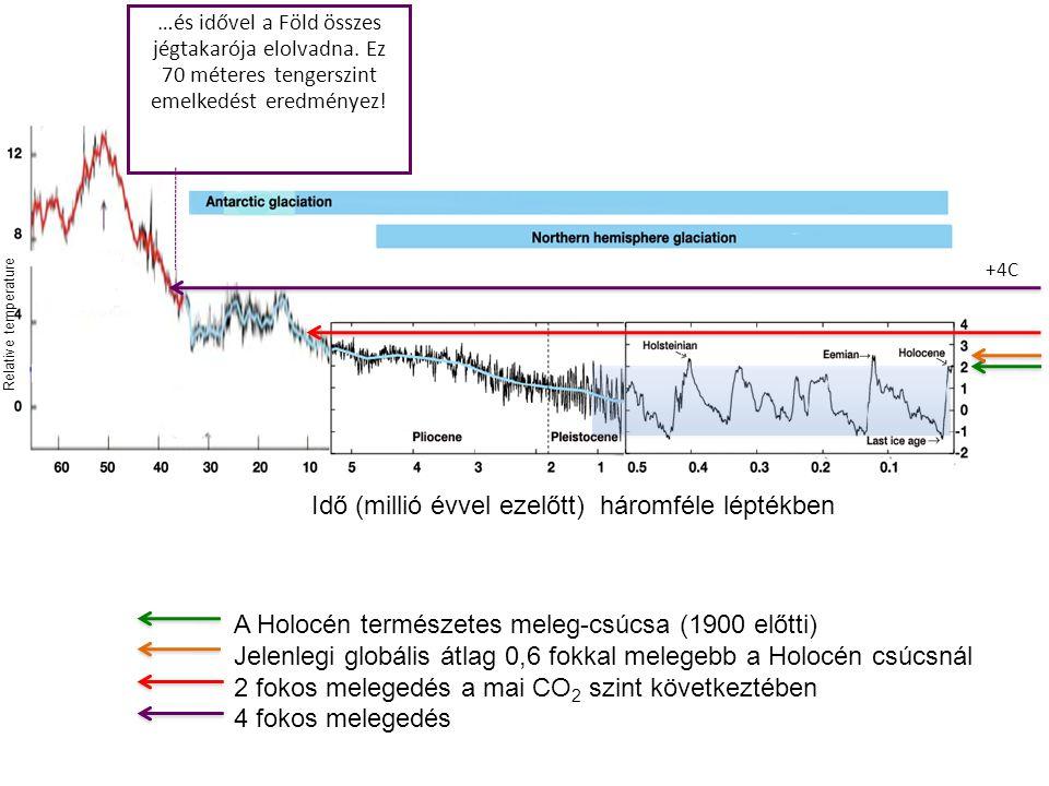 A Holocén természetes meleg-csúcsa (1900 előtti) Jelenlegi globális átlag 0,6 fokkal melegebb a Holocén csúcsnál 2 fokos melegedés a mai CO 2 szint következtében 4 fokos melegedés +4C …és idővel a Föld összes jégtakarója elolvadna.