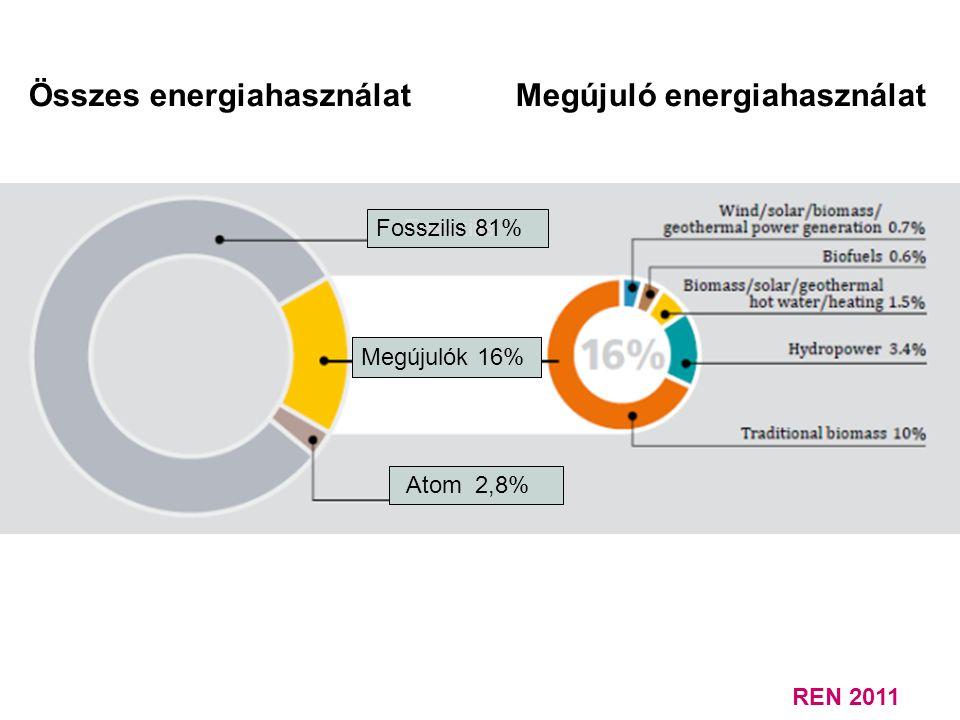 Összes energiahasználat Megújuló energiahasználat Fosszilis Fosszilis 81% Atom 2,8% Megújulók 16% REN 2011