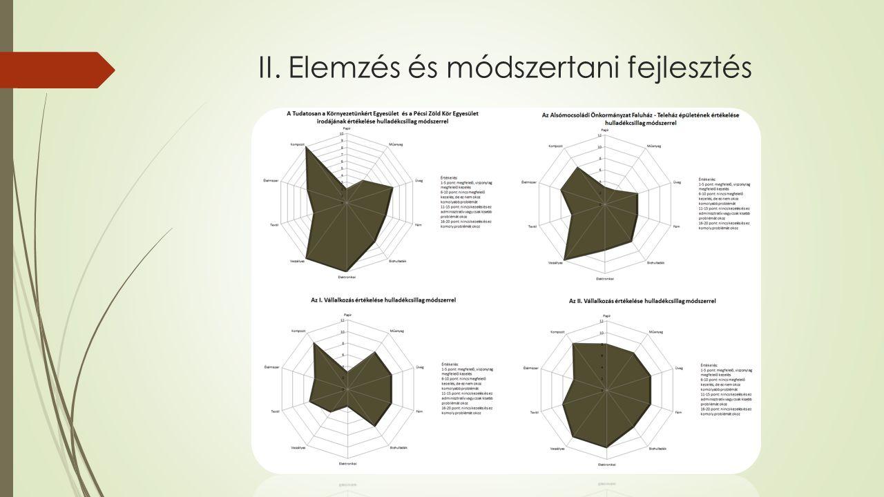 II. Elemzés és módszertani fejlesztés Felmérési fázis Kapcsolatfelvételi dokumentumok Ökotérképes felmérésDolgozói kérdőív Kiértékelési fázis Dolgozói