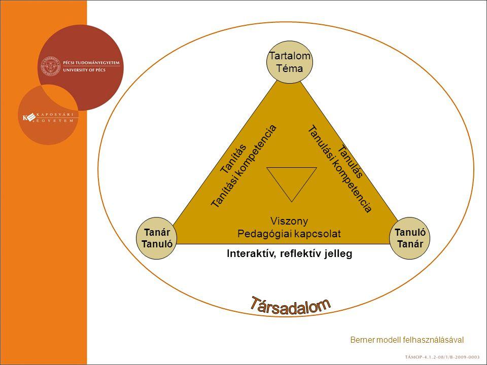 Tartalom Téma Tanuló Tanár Tanuló Tanítás Tanítási kompetencia Tanulás Tanulási kompetencia Viszony Pedagógiai kapcsolat Interaktív, reflektív jelleg