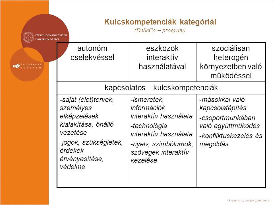 Kulcskompetenciák kategóriái (DeSeCo – program) autonóm cselekvéssel eszközök interaktív használatával szociálisan heterogén környezetben való működés
