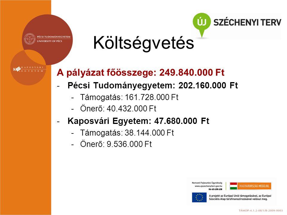 Költségvetés A pályázat főösszege: 249.840.000 Ft -Pécsi Tudományegyetem: 202.160.000 Ft -Támogatás: 161.728.000 Ft -Önerő: 40.432.000 Ft -Kaposvári E