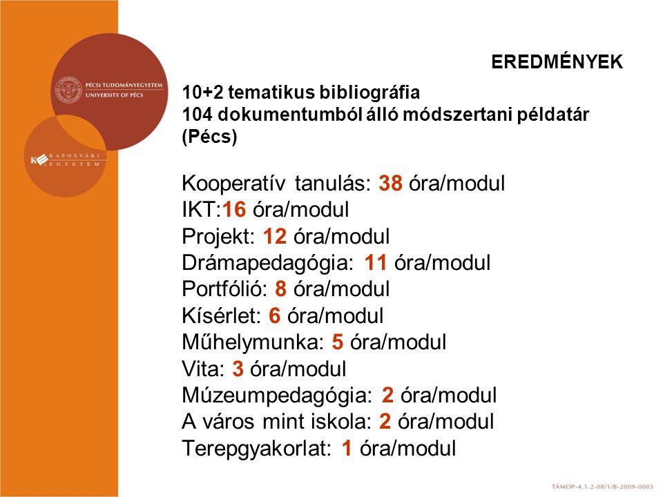 EREDMÉNYEK 10+2 tematikus bibliográfia 104 dokumentumból álló módszertani példatár (Pécs) Kooperatív tanulás: 38 óra/modul IKT:16 óra/modul Projekt: 1