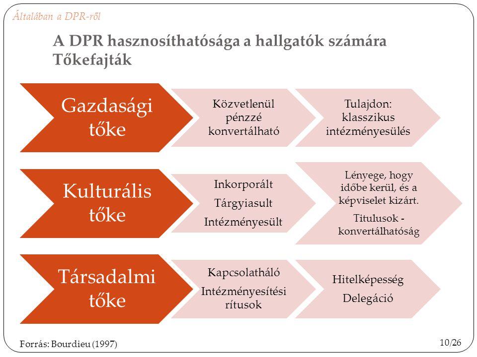 A DPR hasznosíthatósága a hallgatók számára Tőkefajták Gazdasági tőke Közvetlenül pénzzé konvertálható Tulajdon: klasszikus intézményesülés Kulturális