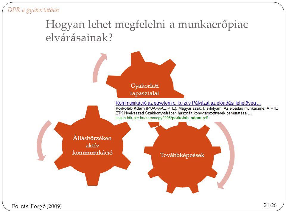 Hogyan lehet megfelelni a munkaerőpiac elvárásainak? Továbbképzések Állásbörzéken aktív kommunikáció Gyakorlati tapasztalat 21/26 Forrás: Forgó (2009)