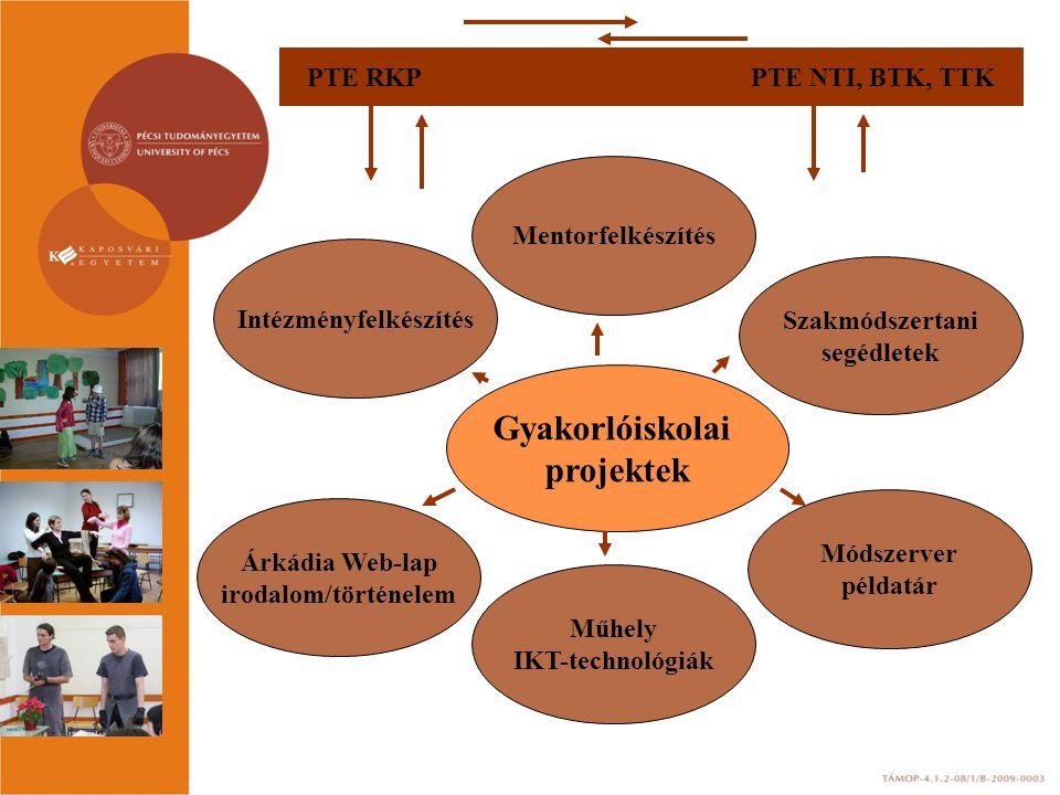 Gyakorlóiskolai projektek Intézményfelkészítés Mentorfelkészítés Műhely IKT-technológiák Módszerver példatár Szakmódszertani segédletek Árkádia Web-la