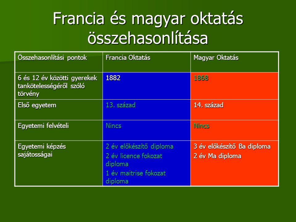 Francia és magyar oktatás összehasonlítása Összehasonlítási pontok Francia Oktatás Magyar Oktatás 6 és 12 év közötti gyerekek tankötelességéről szóló