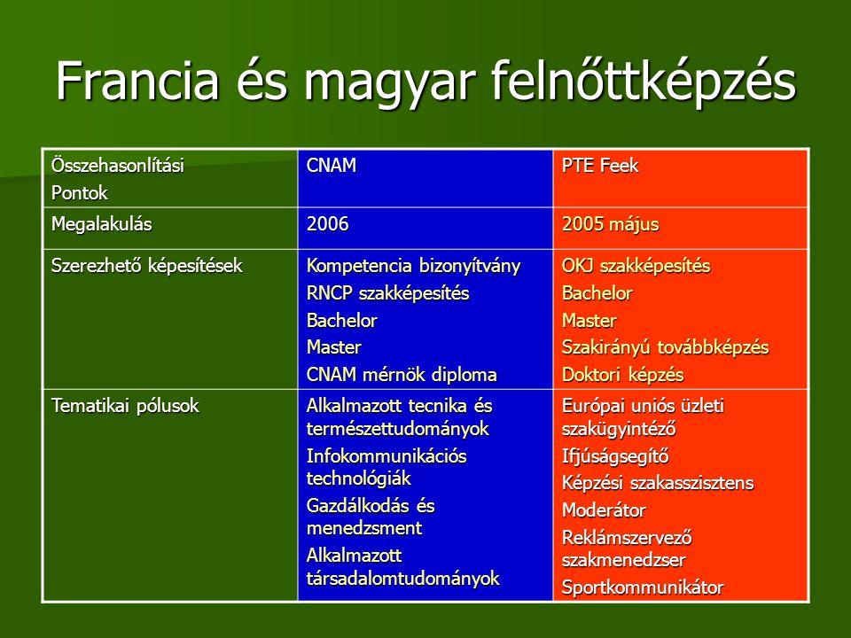 Francia és magyar felnőttképzés ÖsszehasonlításiPontokCNAM PTE Feek Megalakulás2006 2005 május Szerezhető képesítések Kompetencia bizonyítvány RNCP sz